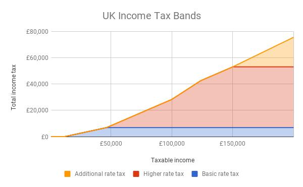 UK Income Tax & Donations - EA Forum