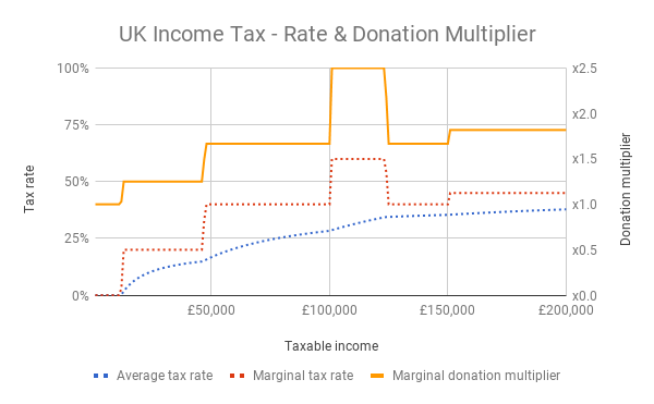UK Income Tax - Rate & Donation Multiplier